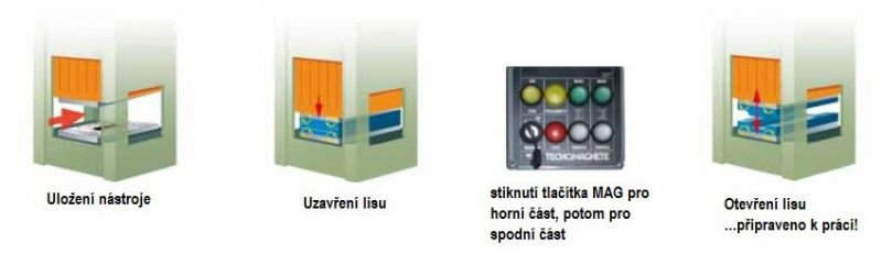 tl_files/magcentrum/DATA/produkty/lisovani/stamptec_ukladani_formy.jpg